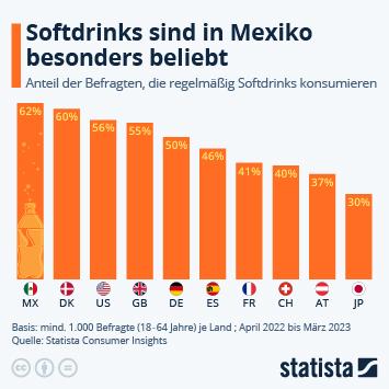 Link zu Softdrinks Infografik - Wo Softdrinks besonders beliebt sind Infografik