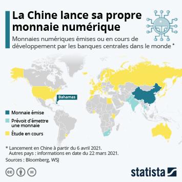 Infographie: La Chine lance sa propre monnaie numérique   Statista