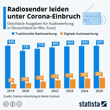 Infografik: Radiosender leiden unter Corona-Einbruch   Statista