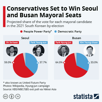Link to Conservatives Set to Win Seoul and Busan Mayoral Seats Infographic