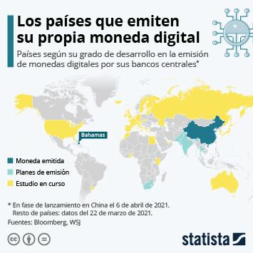 Infografía: China, la primera gran economía en lanzar su propia moneda digital | Statista