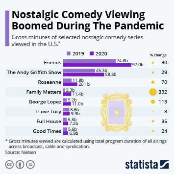 Infographic: Nostalgic Comedy Viewing Boomed During The Pandemic | Statista