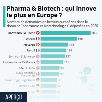 Infographie: Pharma & Biotech : les leaders de l'innovation en Europe | Statista