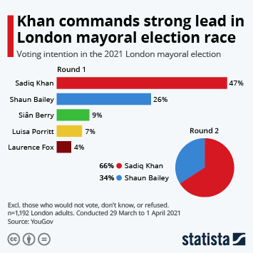 Infographic: Khan commands strong lead in London mayoral election race | Statista