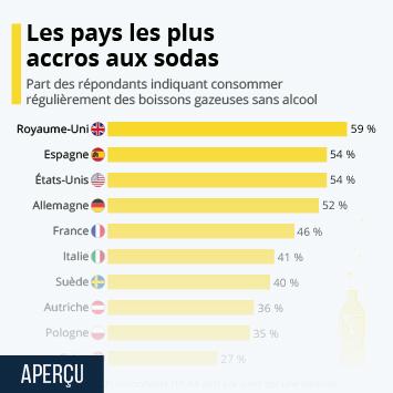 Lien vers Le groupe PepsiCo Infographie - Les pays les plus accros aux sodas Infographie