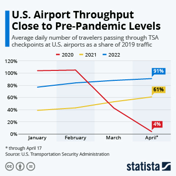 Infographic: American Travelers Are Ready for Takeoff | Statista