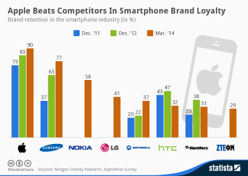 Infographic: Apple Beats Competitors In Smartphone Brand Loyalty | Statista