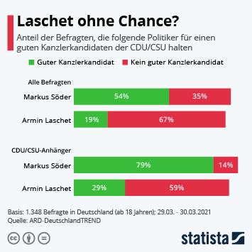 Link zu Laschet ohne Chance? Infografik