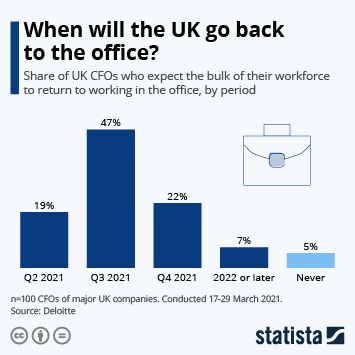 Infographic: When will the UK go back to the office?   Statista