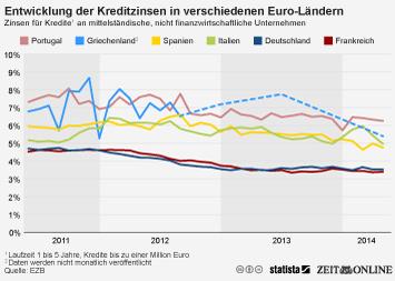 Infografik: Entwicklung der Kreditzinsen in verschiedenen Euro-Ländern | Statista