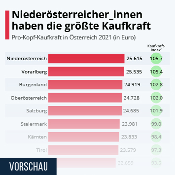 Infografik: Niederösterreicher_innen haben die größte Kaufkraft | Statista