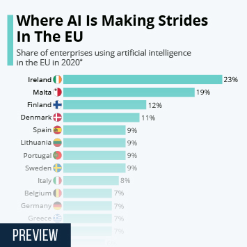Infographic: Where AI Is Making Strides In The EU | Statista