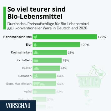 Infografik: So viel teurer sind Bio-Lebensmittel | Statista