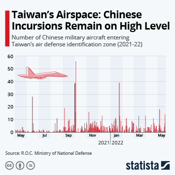 Infographic: Taiwan's Airspace Sees Increase In Chinese Military Incursions | Statista