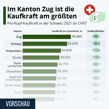 Infografik: Im Kanton Zug ist die Kaufkraft am größten | Statista