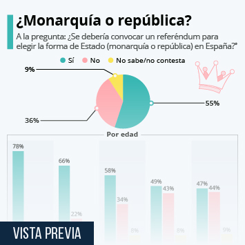 Infografía: ¿Se debería convocar un referéndum para elegir la forma de Estado en España? | Statista