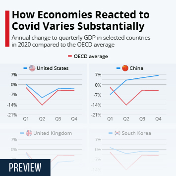 Infographic: How Economies Reacted to Covid Varies Substantially | Statista