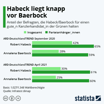 Link zu Habeck liegt knapp vor Baerbock Infografik