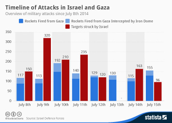 Infographic: Timeline of Attacks in Israel and Gaza | Statista