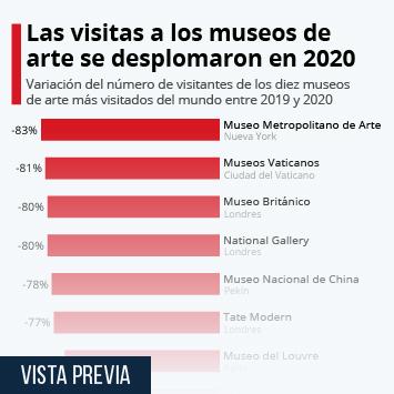 Infografía: El impacto de la pandemia en el número de visitantes de los mayores museos de arte | Statista