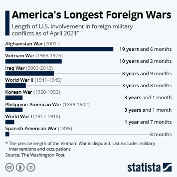 Infographic: America's Longest Foreign Wars   Statista