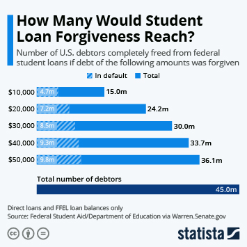 Infographic: How Many Would Student Loan Forgiveness Reach? | Statista