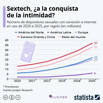 Enlace a El Internet de las cosas (IoT) Infografía - Sextech, el mercado en alza que está cambiando la intimidad Infografía