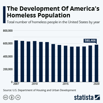 Infographic: The Development Of America's Homeless Population | Statista