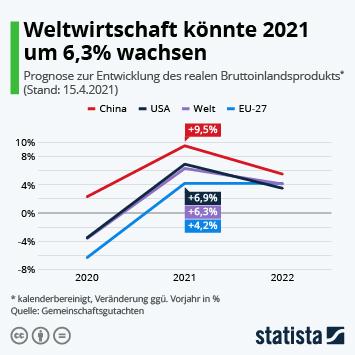 Infografik: Weltwirtschaft könnte 2021 um 6,3% wachsen | Statista