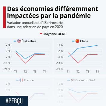 Lien vers Des économies différemment impactées par la pandémie Infographie