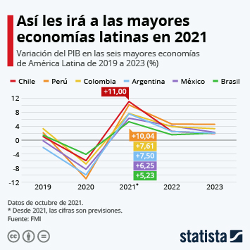 Infografía: ¿Cuánto crecerán las mayores economías latinoamericanas en 2021? | Statista