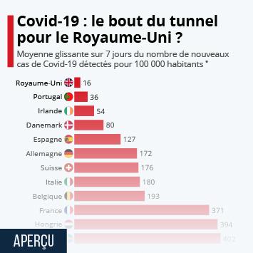 Infographie: Covid-19 : le bout du tunnel pour le Royaume-Uni ? | Statista