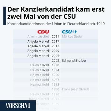 Link zu Erst zwei Mal kam der Kanzlerkandidat von der CSU Infografik