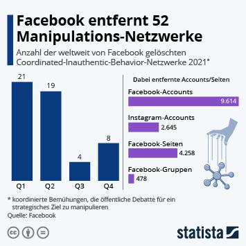 Infografik: Das tut Facebook gegen organisierte Meinungsmanipulation | Statista