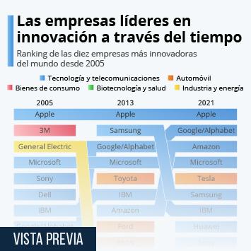 Infografía: Las grandes tecnológicas, líderes en innovación a nivel mundial | Statista