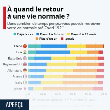 Infographie: À quand le retour à une vie normale ? | Statista
