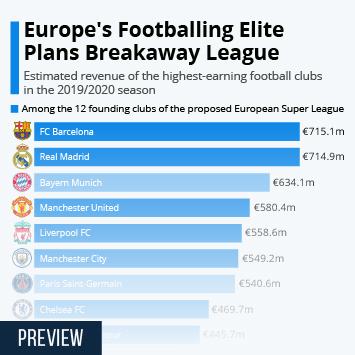 Infographic: Europe's Footballing Elite Plans Breakaway League | Statista