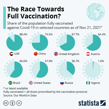 Infographic: The Race Towards Full Vaccination | Statista