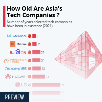 Infographic: How Old Are Asia's Tech Companies? | Statista