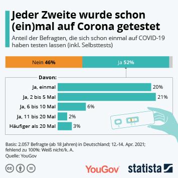 Infografik: Jeder Zweite wurde schon (ein)mal auf Corona getestet | Statista