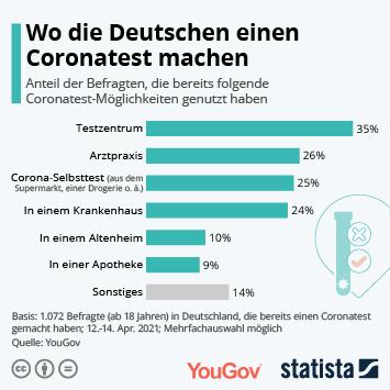 Link zu Wo die Deutschen einen Coronatest machen Infografik