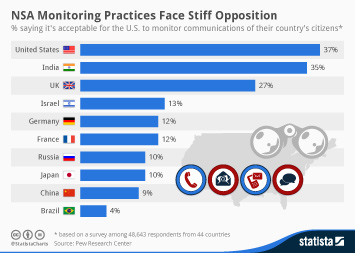 Infographic: NSA Monitoring Practices Face Stiff Opposition | Statista
