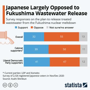 Infographic: Japanese Public Largely Opposed to Fukushima Wastewater Release   Statista