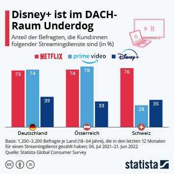 Infografik: Disney+ im DACH-Raum noch ein Underdog | Statista