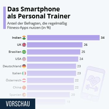 Infografik: Das Smartphone als Personal Trainer | Statista