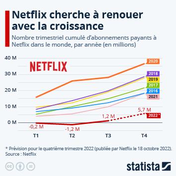 Infographie - Coup d'arrêt pour la croissance de Netflix