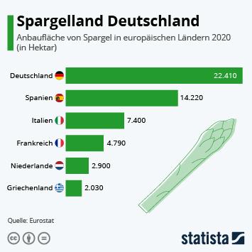 Infografik: Spargelland Deutschland | Statista