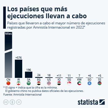 Infografía: Los países que más personas ejecutaron en 2020 | Statista