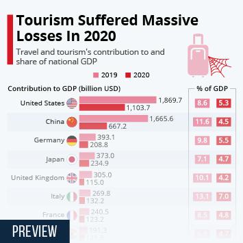 Infographic: Tourism Suffered Massive Losses In 2020 | Statista