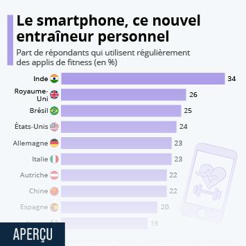 Infographie: Notre smartphone, notre nouvel entraîneur personnel | Statista